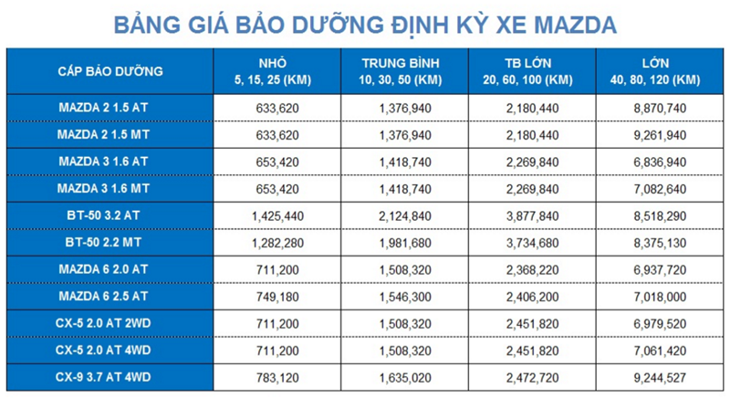 Bảng giá dịch vụ bảo dưỡng định kỳ xe Mazda tại Việt Nam - Ảnh 2
