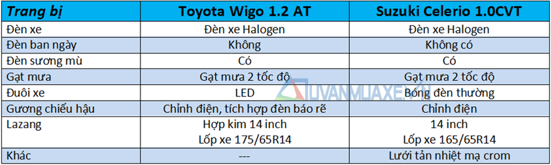 So sánh xe Suzuki Celerio 2018 và Toyota Wigo 2018 tại Việt Nam - Ảnh 7