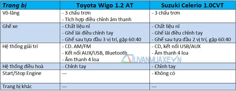 So sánh xe Suzuki Celerio 2018 và Toyota Wigo 2018 tại Việt Nam - Ảnh 9