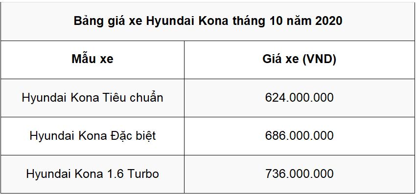 Bảng giá và trả góp tối thiểu khi mua xe Hyundai KONA tháng 10 - Ảnh 8