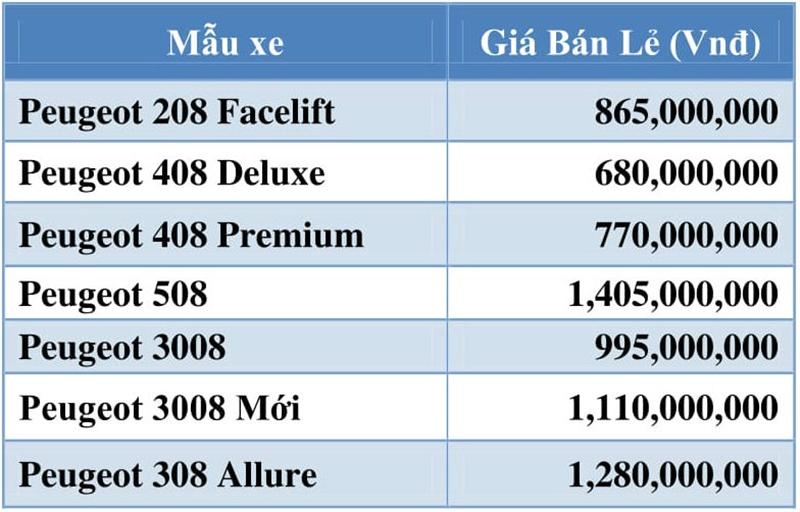 Không còn trả giá khi mua xe Kia, Mazda, Peugeot tại Việt Nam - Ảnh 5