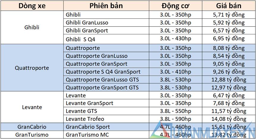 Giá bán xe Maserati 2020 tại Việt Nam - Levante, Ghibli, Quattroporte - Ảnh 4