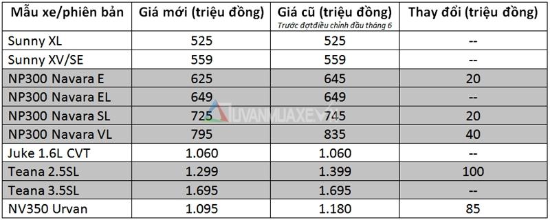 Bảng giá các dòng xe Nissan tại Việt Nam cập nhật tháng 7/2016 - Ảnh 2