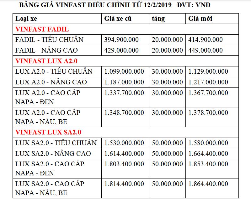 Bảng giá xe VinFast mới điều chỉnh từ 12/2/2020 - tăng giá 20-50 triệu - Ảnh 2