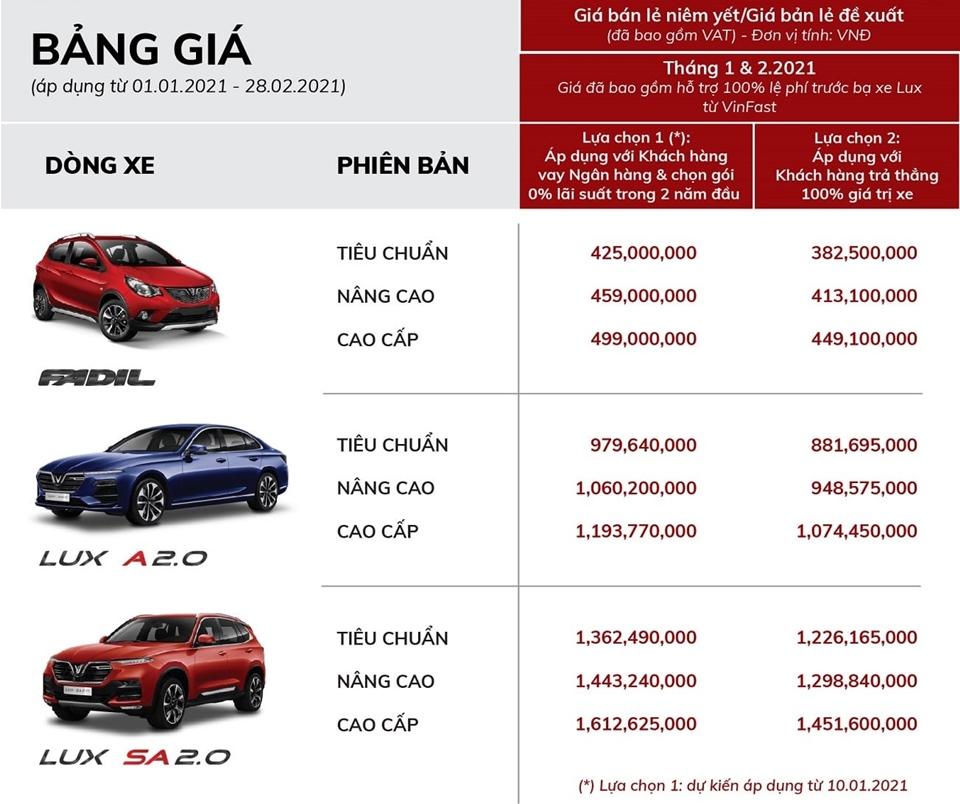 Bảng giá xe ô tô VinFast ưu đãi đầu năm 2021 - Ảnh 2