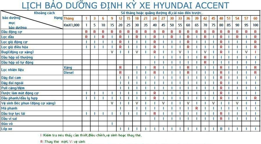 Chi phí bảo dưỡng định kỳ xe Hyundai Accent theo các mốc KM - Ảnh 2