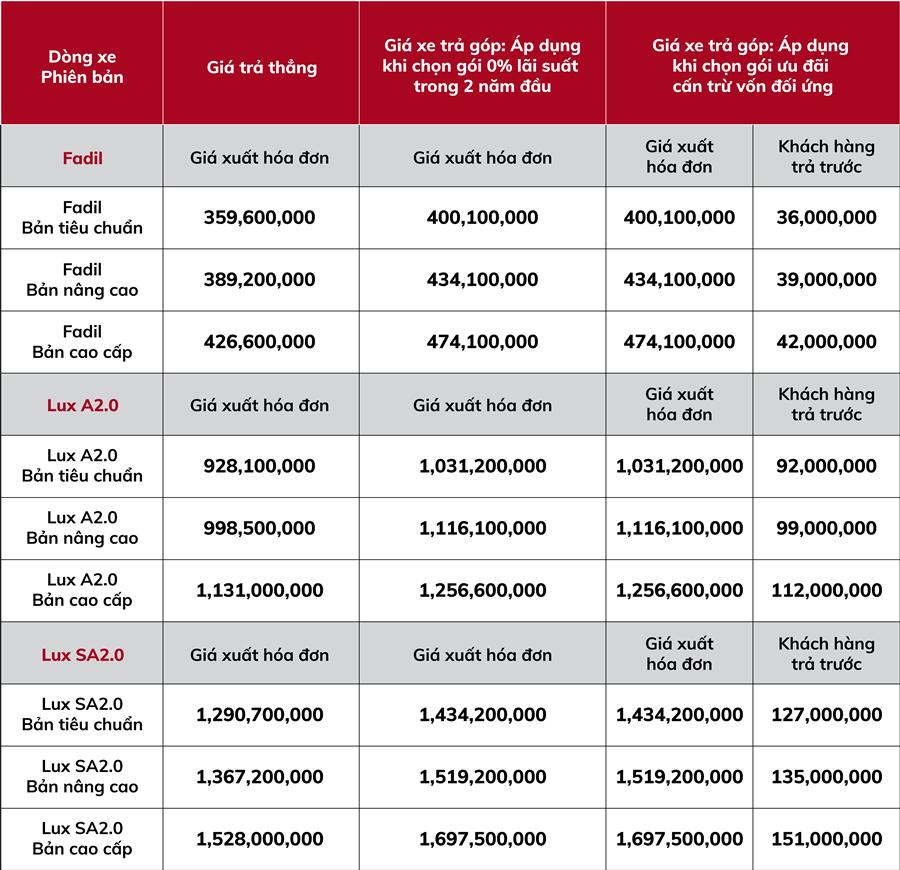 Chính sách bán hàng giá mới xe ô tô VinFast áp dụng từ 1/11/2020 - Ảnh 2