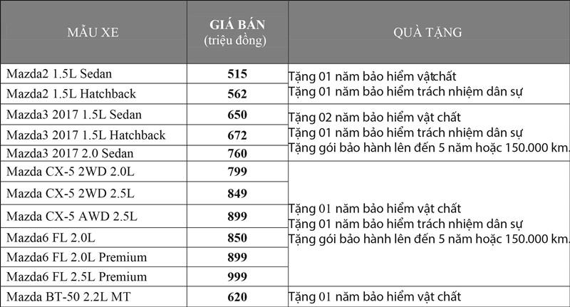 Chương trình khuyến mãi mua xe Mazda Việt Nam tháng 10/2017 - Ảnh 2