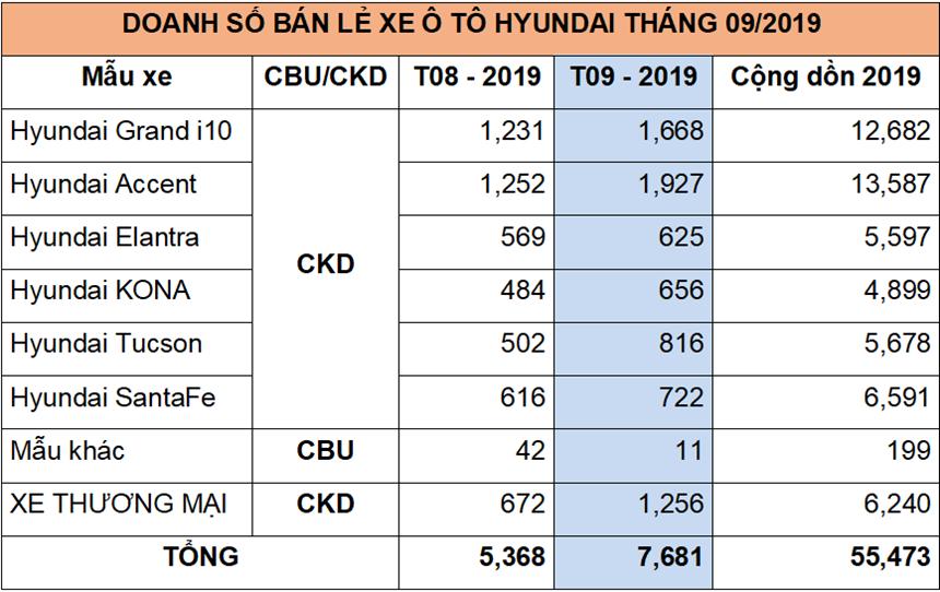 Doanh số bán xe Hyundai tháng 9/2019 tại Việt Nam - Ảnh 2