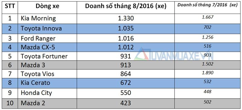 Những dòng xe ô tô bán chạy nhất thị trường Việt Nam tháng 8/2016 - Ảnh 2