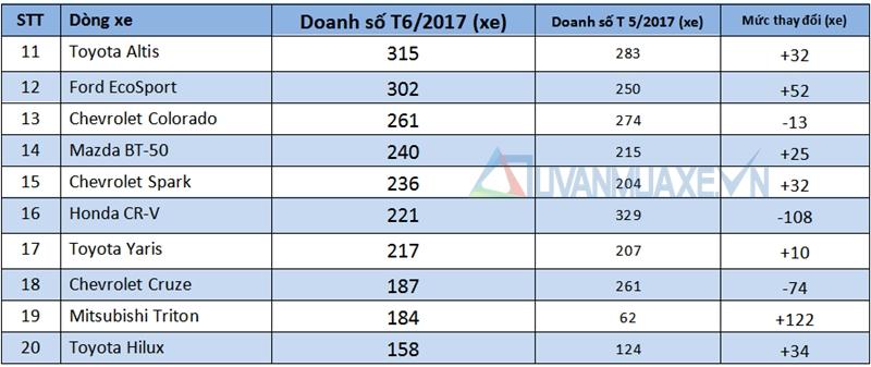 Những dòng xe bán chạy nhất thị trường Việt Nam tháng 6/2017 - Ảnh 3