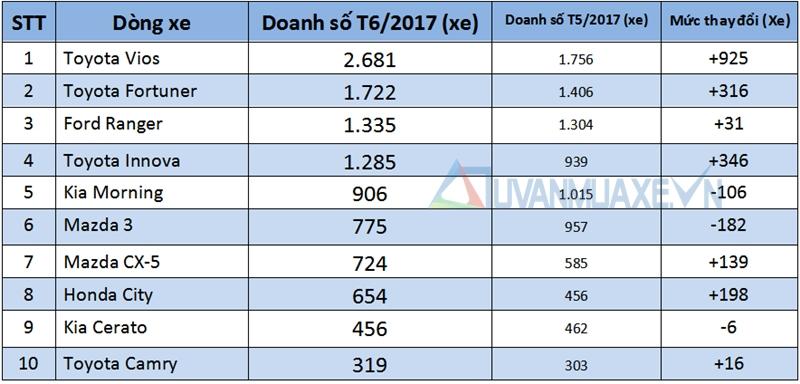 Những dòng xe bán chạy nhất thị trường Việt Nam tháng 6/2017 - Ảnh 2