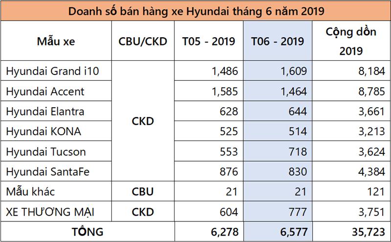 Doanh số bán xe Hyundai tại Việt Nam đạt 6.577 xe trong tháng 6/2019 - Ảnh 2
