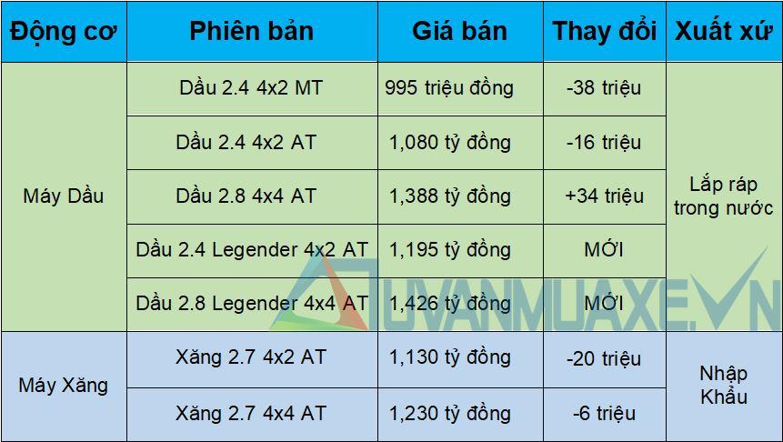 Giá bán xe Toyota Fortuner 2021 tại Việt Nam từ 995 triệu đồng - Ảnh 2