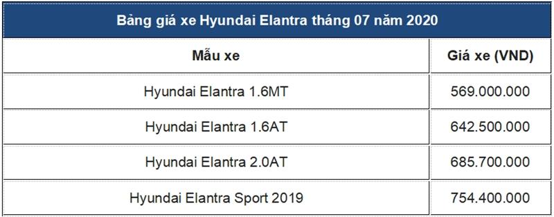 Bảng giá Hyundai Elantra tháng 7 - Ảnh 6