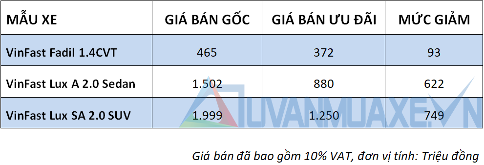 Chương trình ưu đãi giá bán xe VinFast thương hiệu Việt Nam - Ảnh 2