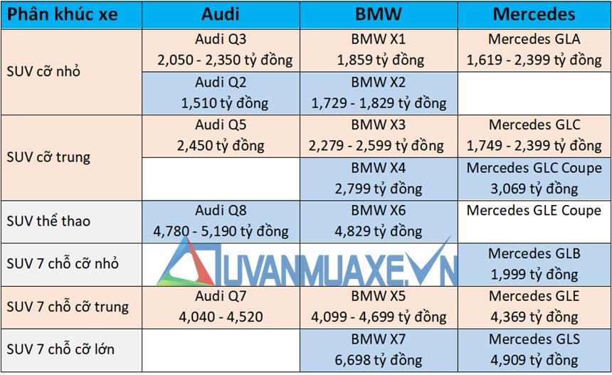 So sánh giá xe SUV Audi, BMW và Mercedes 2020 tại Việt Nam - Ảnh 2