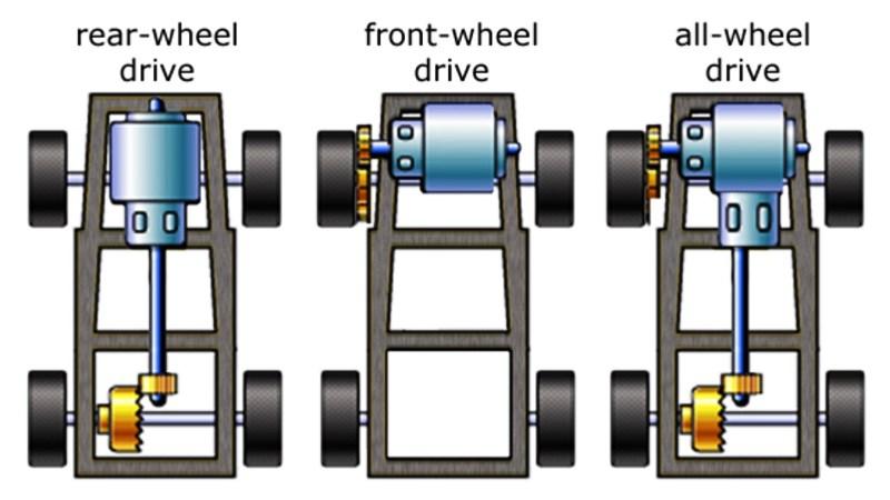 Ưu nhược điểm của hệ dẫn động cầu sau RWD trên xe ô tô - Ảnh 4