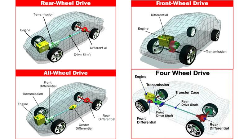 Ưu nhược điểm của hệ dẫn động cầu sau RWD trên xe ô tô - Ảnh 3