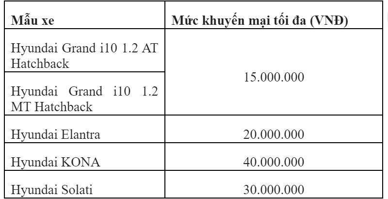 Khuyến mãi mua xe Hyundai i10, Elantra, Kona, Solati tháng 3/2020 - Ảnh 2
