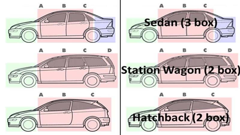 Xe Hatchback là gì? tư vấn theo số tiền và nhu cầu sử dụng - Ảnh 2