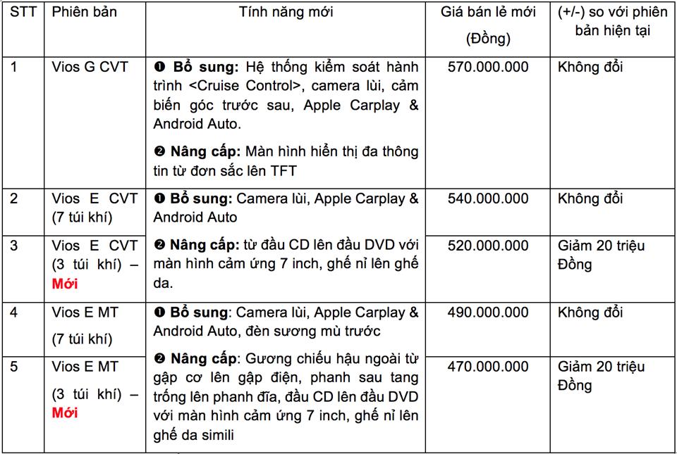 Chi tiết những thay đổi trên xe Toyota Vios 2020 mới tại Việt Nam - Ảnh 2