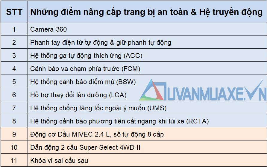 Những điểm mới trên Mitsubishi Pajero Sport 2020 tại Việt Nam - Ảnh 9