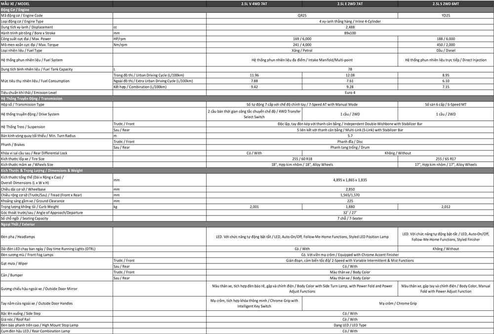 Đánh giá ưu nhược điểm xe Nissan Terra 2019 tại Việt Nam - Ảnh 5
