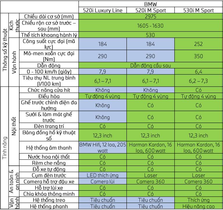 So sánh khác biệt 3 phiên bản xe BMW 5-Series 2021 mới - Ảnh 2