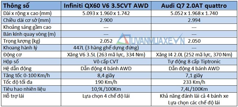 So sánh xe Audi Q7 và Infiniti QX60 2017 tại Việt Nam - Ảnh 8
