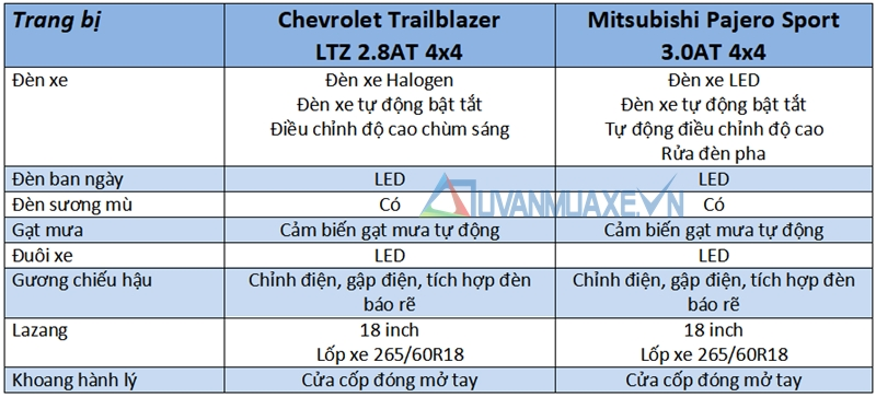 So sánh xe Mitsubishi Pajero Sport và Chevrolet Trailblazer 2018 - Ảnh 7