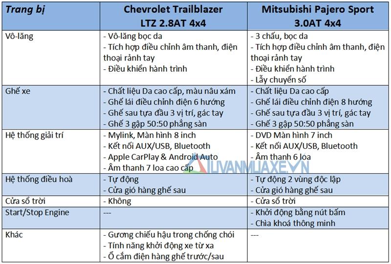 So sánh xe Mitsubishi Pajero Sport và Chevrolet Trailblazer 2018 - Ảnh 10