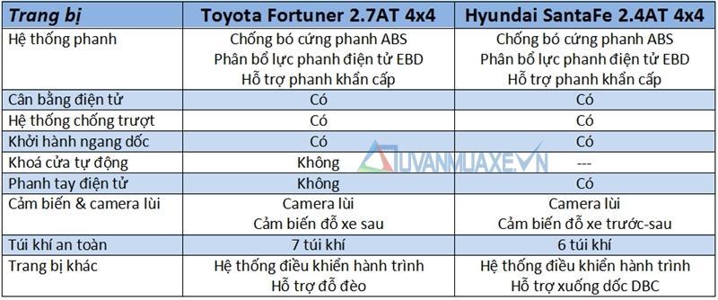 So sánh xe Hyundai SantaFe và Toyota Fortuner 2017 - Ảnh 13