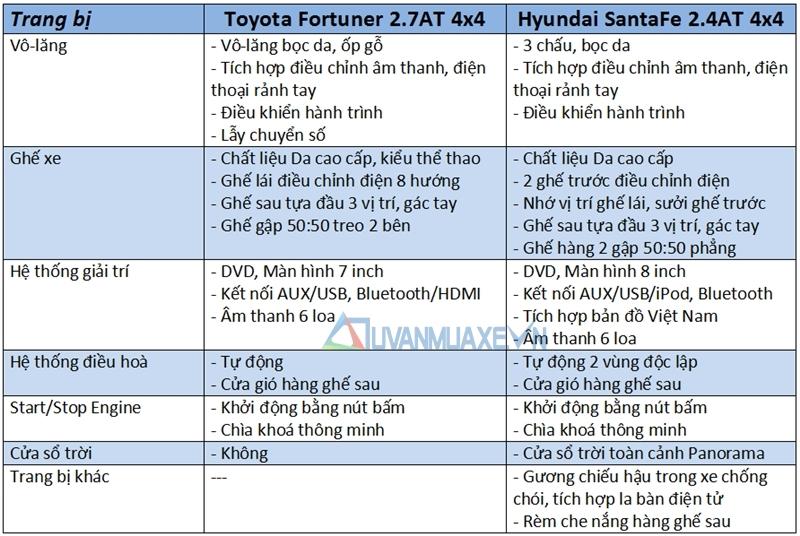 So sánh xe Hyundai SantaFe và Toyota Fortuner 2017 - Ảnh 10