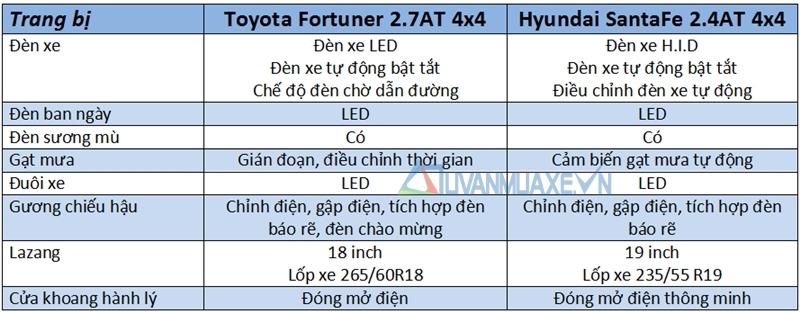 So sánh xe Hyundai SantaFe và Toyota Fortuner 2017 - Ảnh 7