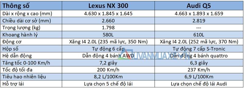 So sánh xe Audi Q5 và Lexus NX 300 2018 - Ảnh 6