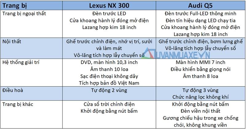 So sánh xe Audi Q5 và Lexus NX 300 2018 - Ảnh 9