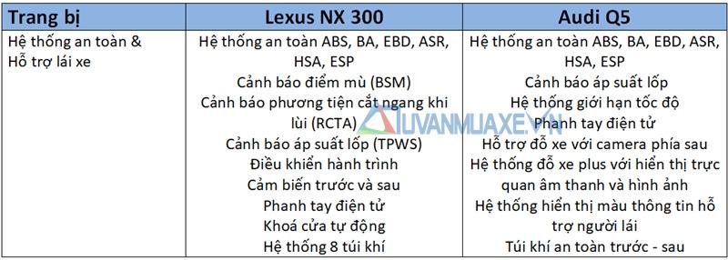 So sánh xe Audi Q5 và Lexus NX 300 2018 - Ảnh 12