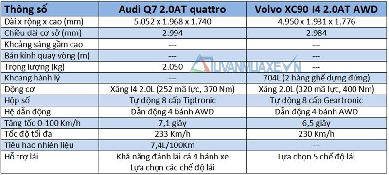 So sánh xe Audi Q7 và Volvo XC90 2018 tại Việt Nam - Ảnh 7