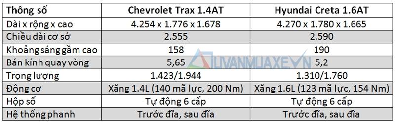 So sánh xe Chevrolet Trax và Hyundai Creta tầm giá 800 triệu - Ảnh 2