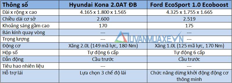 So sánh xe Ford EcoSport 2018 và Hyundai Kona 2018 tại Việt Nam - Ảnh 4