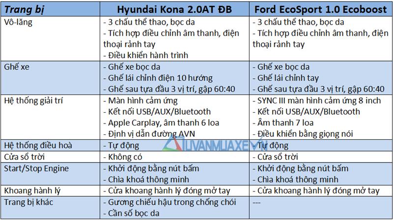 So sánh xe Ford EcoSport 2018 và Hyundai Kona 2018 tại Việt Nam - Ảnh 10