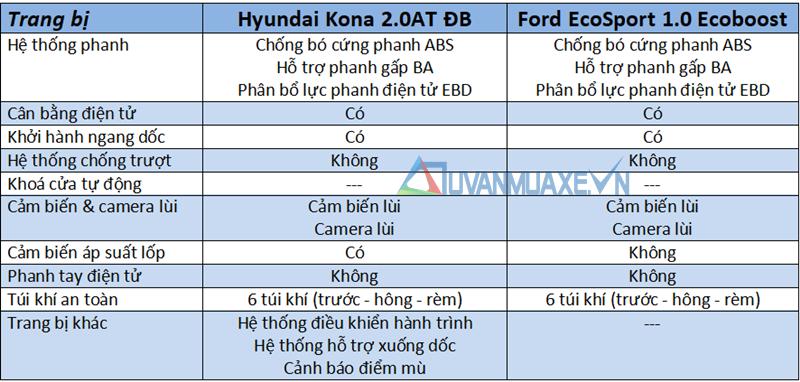 So sánh xe Ford EcoSport 2018 và Hyundai Kona 2018 tại Việt Nam - Ảnh 13