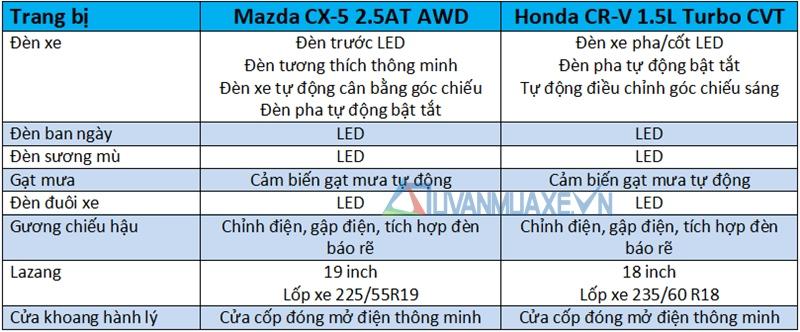 So sánh xe Mazda CX-5 2018 và Honda CR-V 2018 bản cao cấp - Ảnh 7