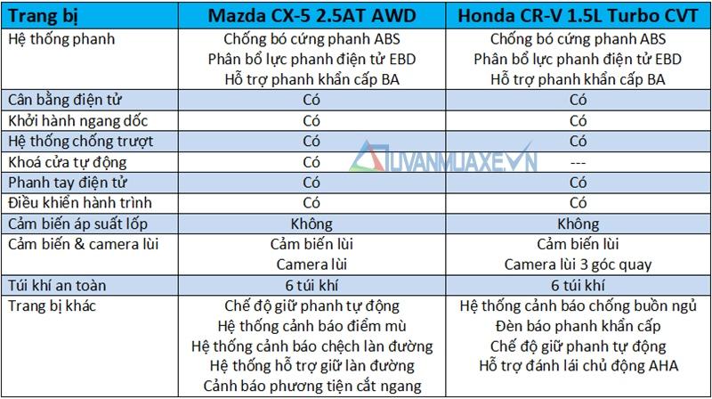 So sánh xe Mazda CX-5 2018 và Honda CR-V 2018 bản cao cấp - Ảnh 13