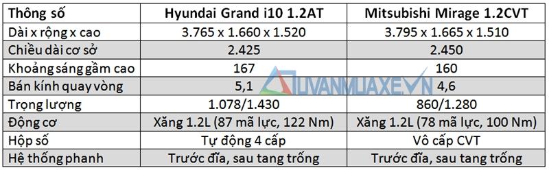 So sánh xe Hyundai Grand i10 và Mitsubishi Mirage - Ảnh 2