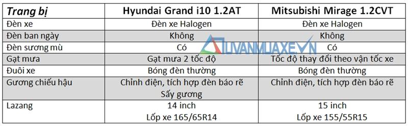 So sánh xe Hyundai Grand i10 và Mitsubishi Mirage - Ảnh 3