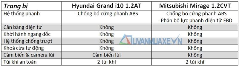 So sánh xe Hyundai Grand i10 và Mitsubishi Mirage - Ảnh 5