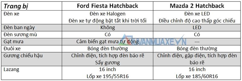 so-sanh-mazda-2-vs-ford-fiesta-hatchback-tuvanmuaxe_vn-5