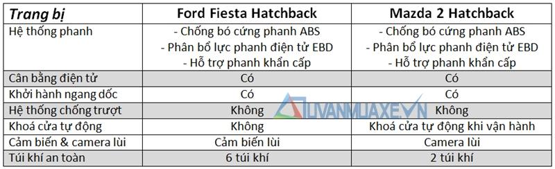 so-sanh-mazda-2-vs-ford-fiesta-hatchback-tuvanmuaxe_vn-7